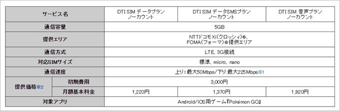DTI SIMノーカウントの詳細