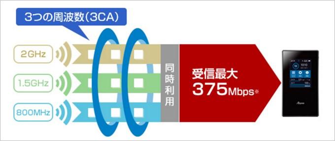Aterm MR05LNは3つの電波を束ねることで最大375Mbpの通信速度に対応しています