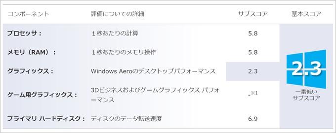 Chuwi HiBook Proのグラフィックス性能は高くない