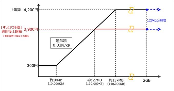 ケータイ専用の2段階プランケータイパックは月額326円から維持可能
