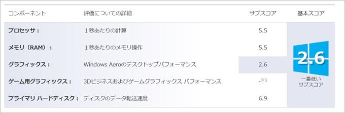 Chuwi HiBook Proと比較してグラフィックス性能が向上したChuwi Hi12