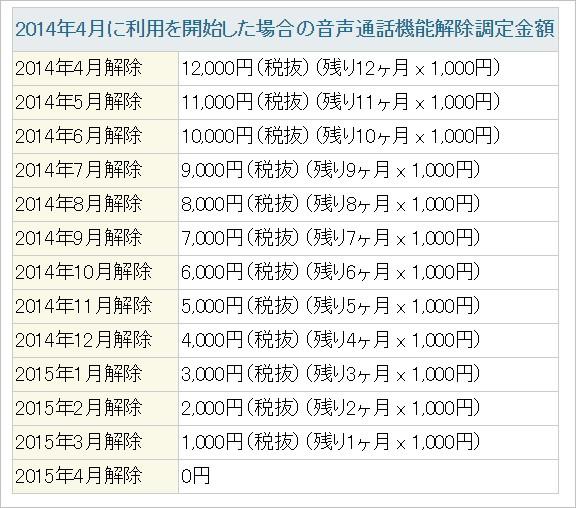 IIJmioでの解除料は特殊。満額12,000円で毎月解除料が1,000円づつ減ります