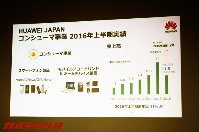 急成長中のファーウェイは2016年度売上高2.1兆円を目指す。