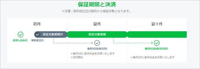 LINEモバイル以外で購入した端末は翌月から保証開始