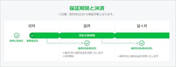LINEモバイルで購入した端末は加入初月から保証開始