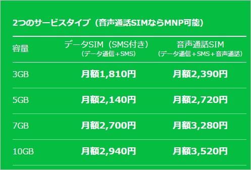 MUSIC+プランは3GB/1,818円~利用可能。