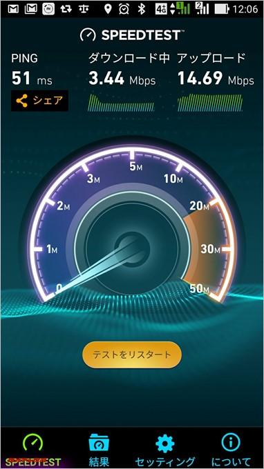 平日の12時台では3Mbpsの通信速度が出ていました。