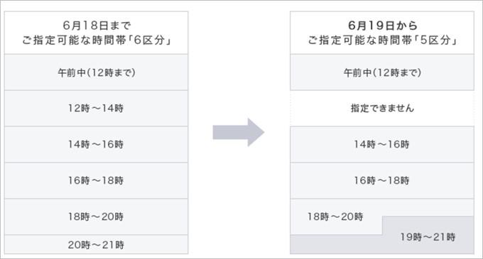 ヤマト運輸の時間帯変更表