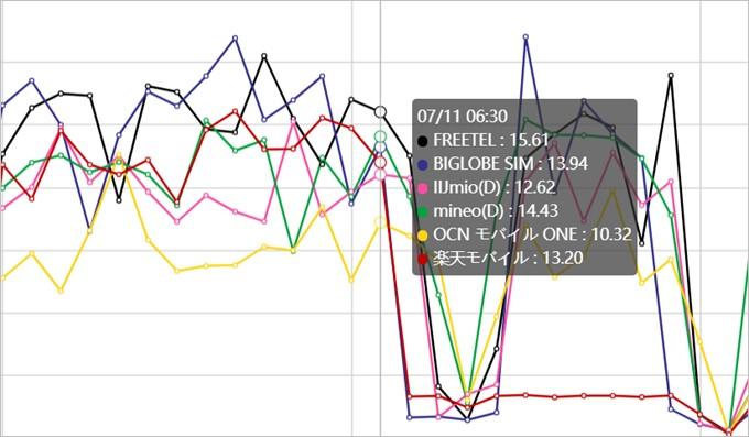 SIMWでは30分毎に格安SIMの通信速度を測定している。