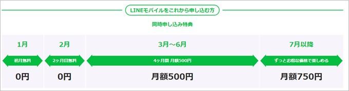 LINEモバイルと同時申し込みなら最大2ヶ月間は0円、以降4ヶ月間は500円、半年以降は750円となり通常よりも大幅に安く利用できる