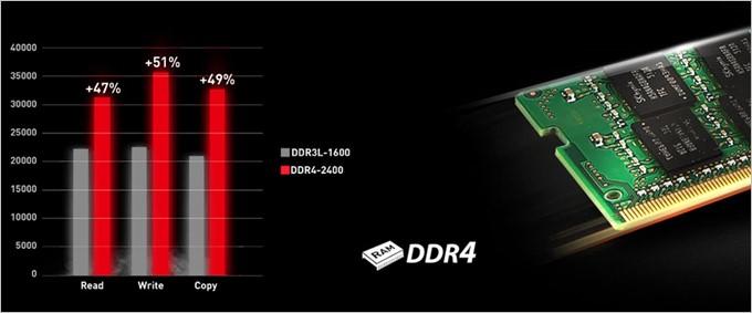 高速なDDR4メモリーを採用