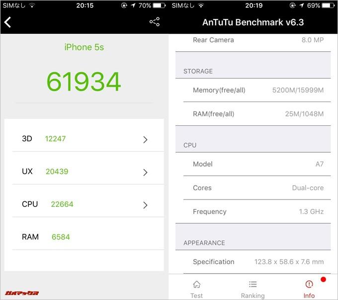 iPhone 5s(iOS10.3.2)実機AnTuTuベンチマークスコアは総合が61934点、3D性能が12247点。
