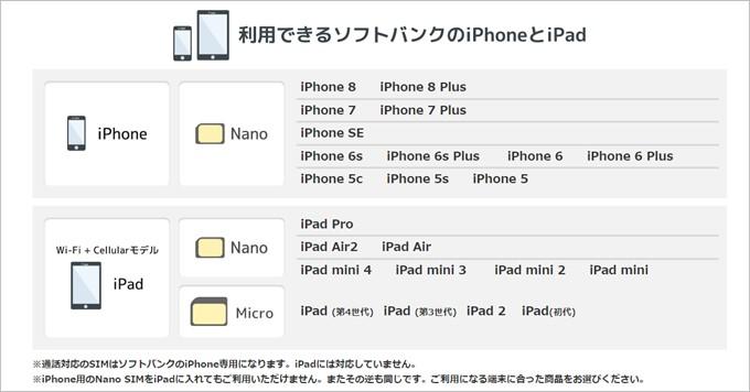990 ジャストフィットSIMの対応するソフトバンクのiPhone一覧