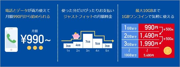 990 ジャストフィットSIMは5分以下かけ放題をオプション化、データ容量も必要に応じて追加するタイプです。