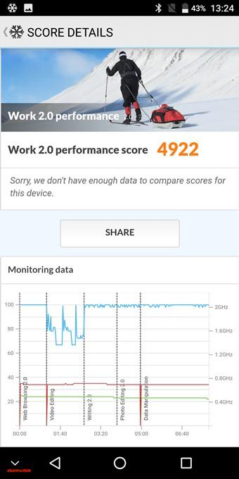 MAZE Alpha XのPCMark for Androidスコアは4922でした