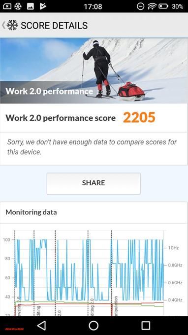 FREETEL Priori 5で測定したPCMark for Androidのスコアは2205点でした。
