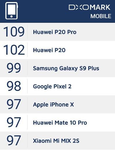 Xiaomi Mi Mix 2SはDXO MARK Mobileのビデオ部門も含む総合スコアでも97点をマーク!