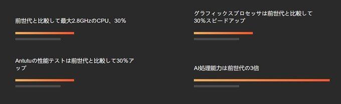Xiaomi Mi Mix 2Sは前モデルと比較して大幅に性能が向上している。