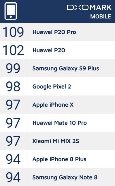 HUAWEI P20 Pro/P20はDxOMarkで総合スコア1位と2位を獲得