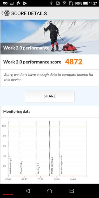 PCMark for Androidでのスコアは4872点でした。