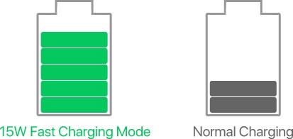 15W超高速充電で通常充電よりも高速な充電を実現