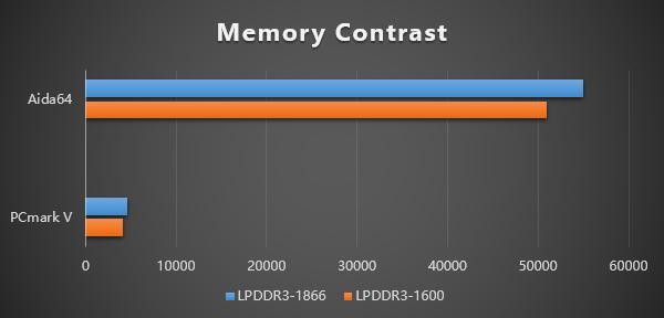GPD WIN 2はメモリの性能も向上しているのでゲームをスムーズに実行可能となっています。