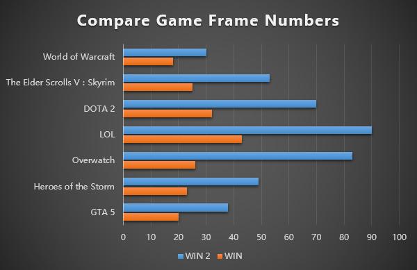 GPD WIN 2は前モデルではプレイが難しかったゲームも快適に動くようになっています。