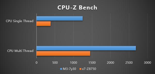GPD WIN 2はIntel Core m3-7Y30を搭載しているので前モデルのGPD WINより性能が大幅に向上しています