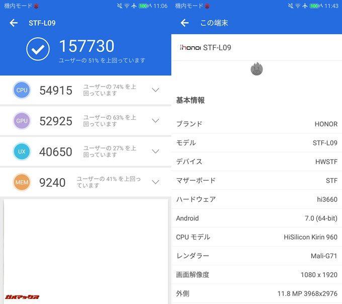 HUAWEI honor 9(Android 7.0)実機AnTuTuベンチマークスコアは総合が157730点、3D性能が52925点。