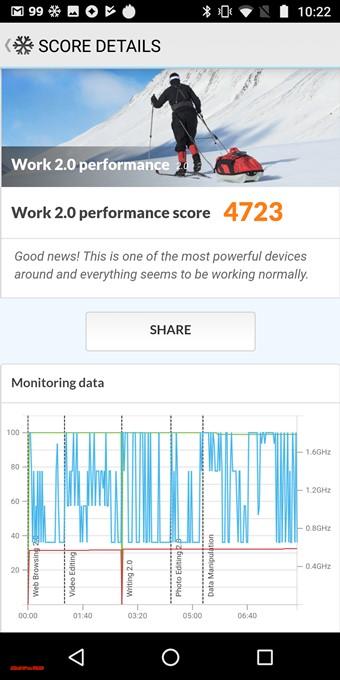moto g6のPCMark for Androidスコアは4723点でした!