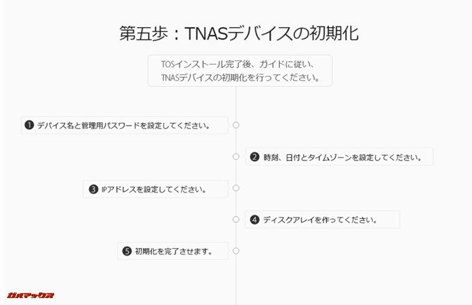 TNASシステムを初期化して利用を開始しましょう