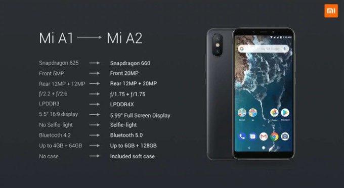 Xiaomi Mi A2は前モデルから大幅にパフォーマンスアップしている