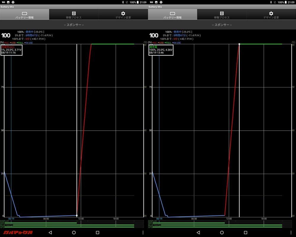 データ取り開始時間は1%時点で11:16。満充電は13:46で充電時間は2時間30分でした。