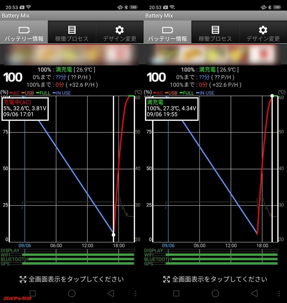 測定開始は6%の17:01から開始、満充電完了時間は19:55で充電時間は2時間54分でした。