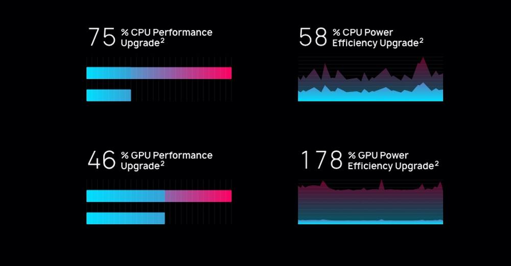 HUAWEI Mate 20 ProはKirin 980の搭載で劇的に性能が向上した