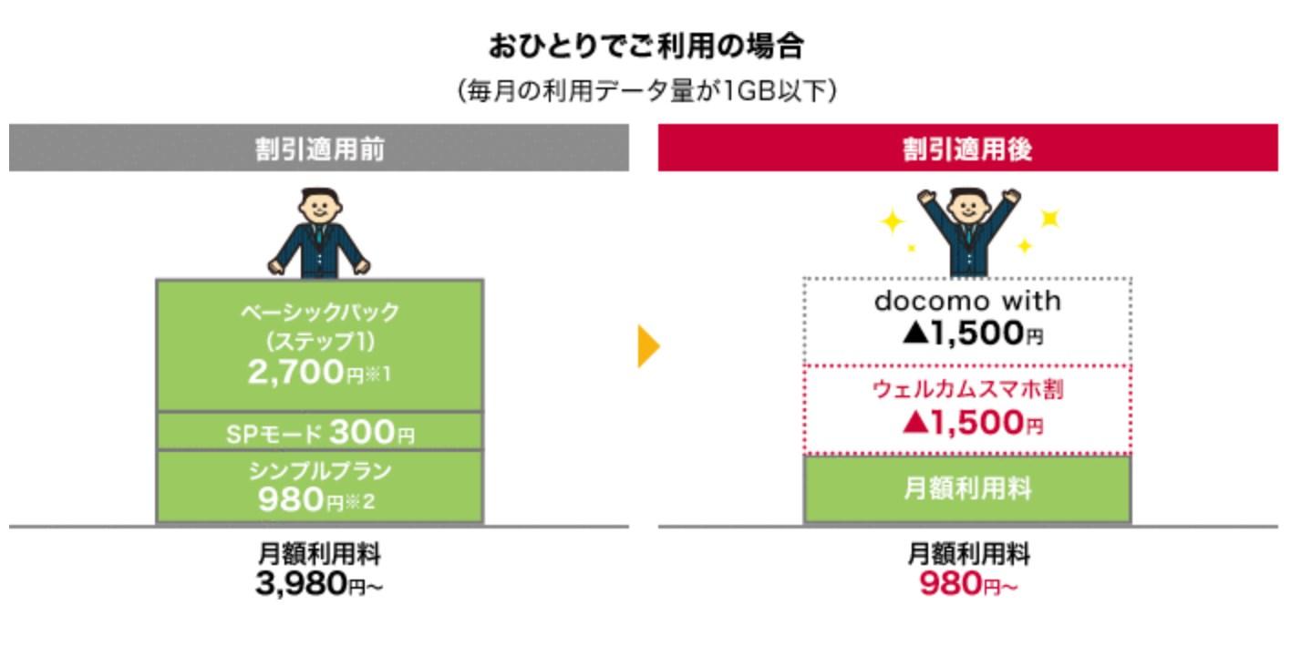 ウェルカムスマホ割とdocomo withの併用で最大月額3,000円オフ。