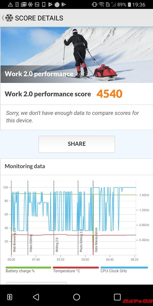 LG Q Stylusの実機PCMark for Androidスコアは4540点でした!