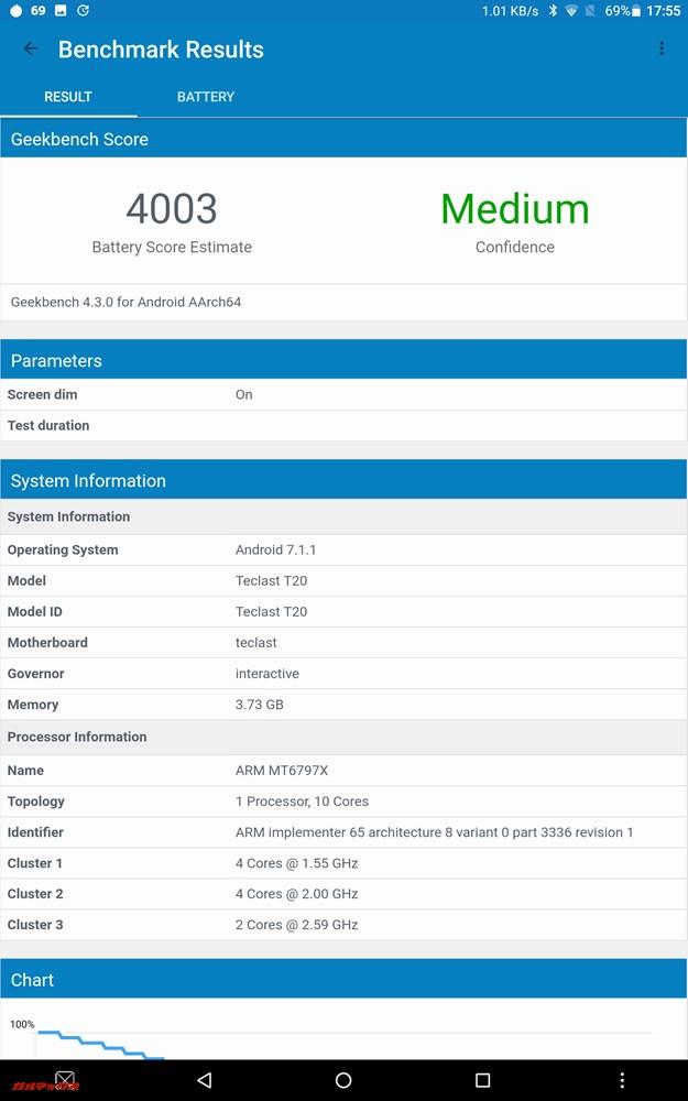 Geekbench 4のバッテリーベンチマークのスコアは4003点。