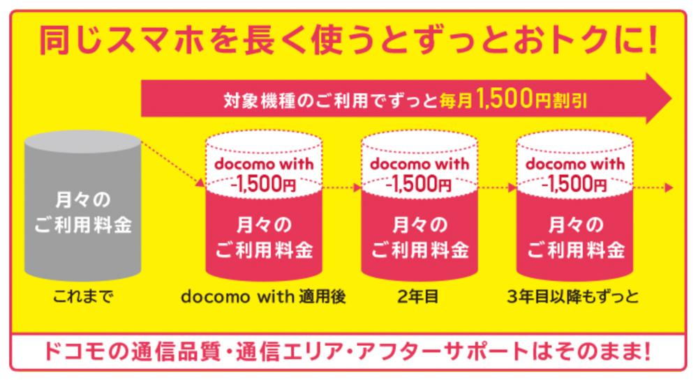 docomo withは対象機種を購入すると1500円の月額割引される割引サービス。