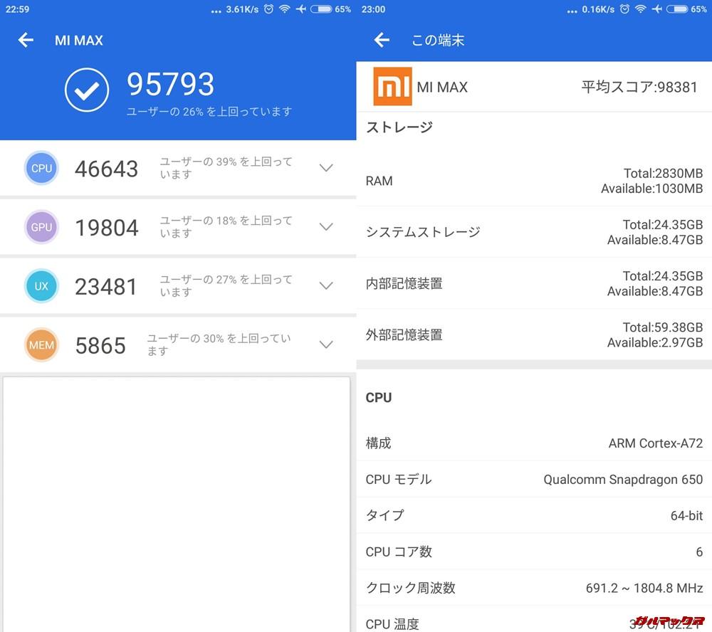 Xiaomi Mi MAX/メモリ3GB(Android 6.0.1)実機AnTuTuベンチマークスコアは総合が95793点、3D性能が19804点。