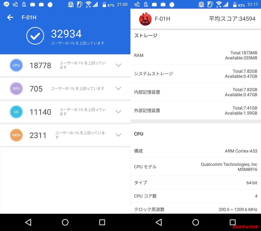 arrows fit/メモリ2GB(Android 6.0.1)実機AnTuTuベンチマークスコアは総合が32934点、3D性能が705点。