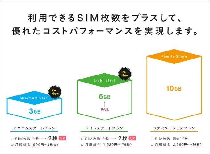 IIJmioのシェア可能数