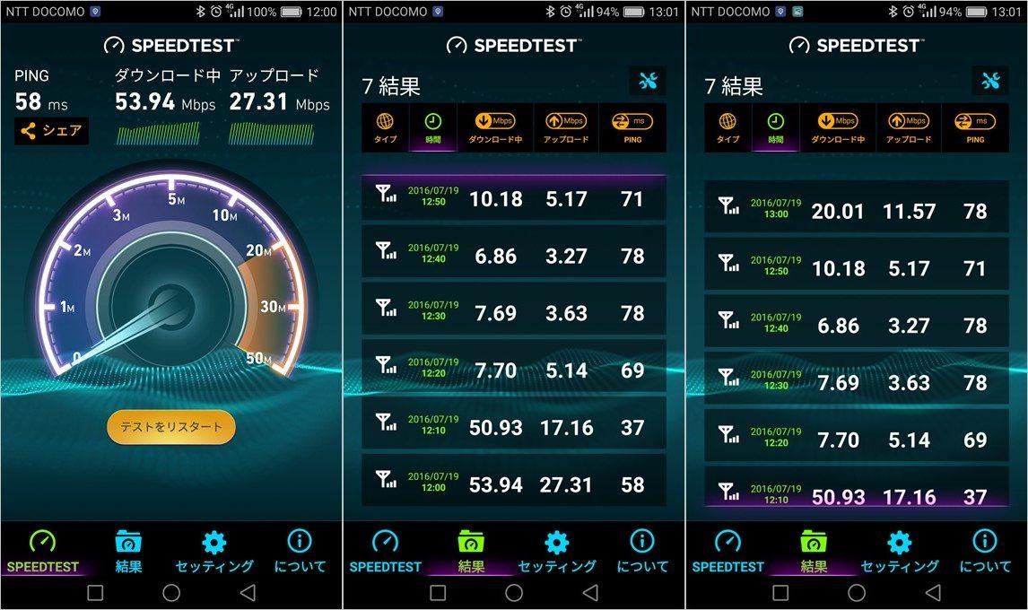 楽天モバイルの通信速度測定結果。かなりの速度を混雑時でも維持できている