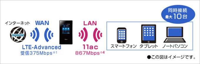 Aterm MR05LNはWi-FiACで超光速通信が可能な仕様となっています
