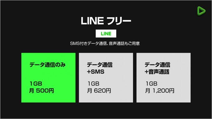 LINEフリープランではデータ、SMS付き、音声通話から選べる