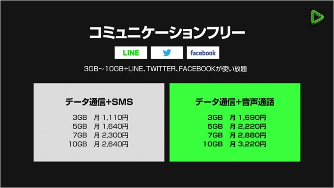 コミュニケーションフリープランでは3GBからデータ容量を選べる。