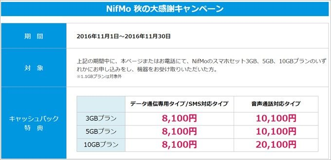 NifMoではZenFone3 Laserとセット購入で最大20100円割引+1,000円割引キャンペーンも併用可能