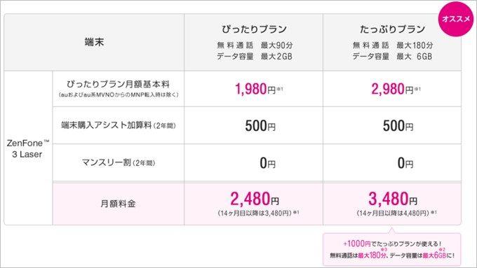 UQmobileでZenFone3 Laserを購入すると端末アシストで12,000円、アシスト無しで一括19,800円となります