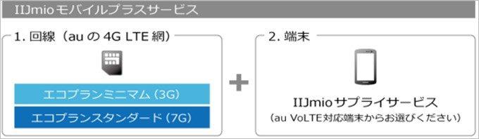 IIJmioのモバイルプラスサービスは端末とau回線SIMのセットで利用できるサービス
