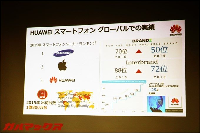 ファーウェイはSamsung、Appleに続く世界第三位の超巨大企業。